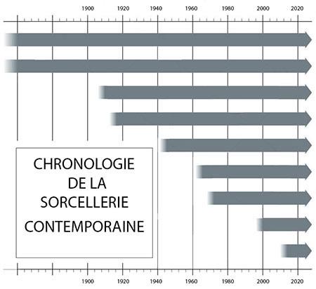 Chronologie de la sorcellerie