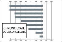 Chronologie historique de la sorcellerie depuis l'antiquité